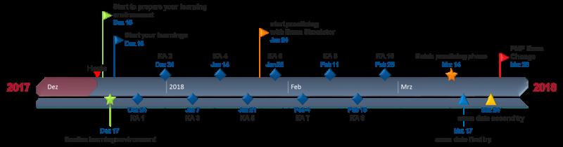 timeline PMP prep path