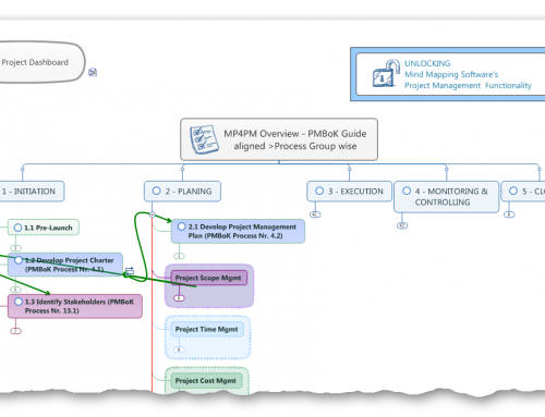 Mind Mapping® for Project Management – an overview