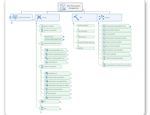 "Introducing ""MP4PM-MindmaPping for Project Management"" – Part I"