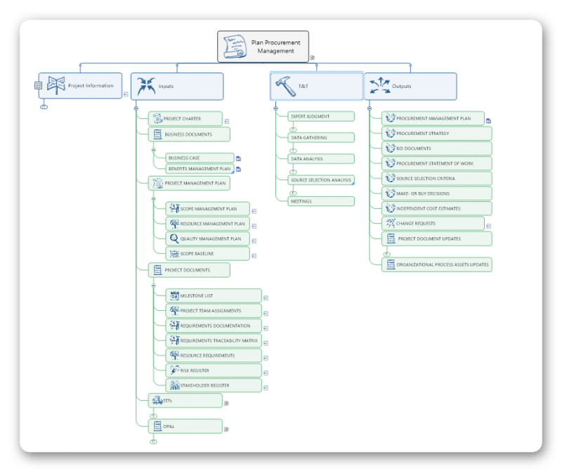 mp4pm process map example